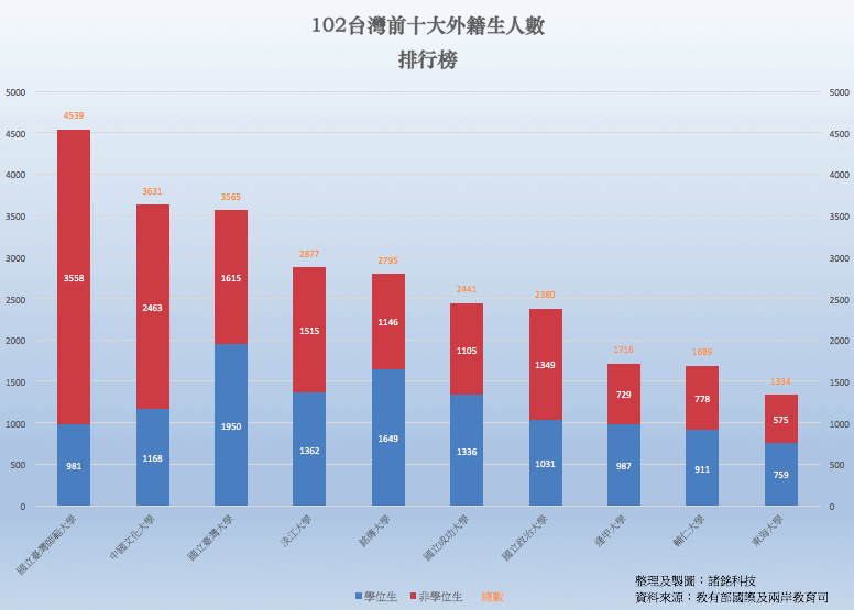 102台灣前十大外籍生人數排行榜-使用堆疊直條圖分析
