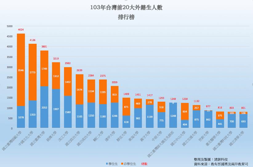 103台灣前20大外籍學生人數排行榜