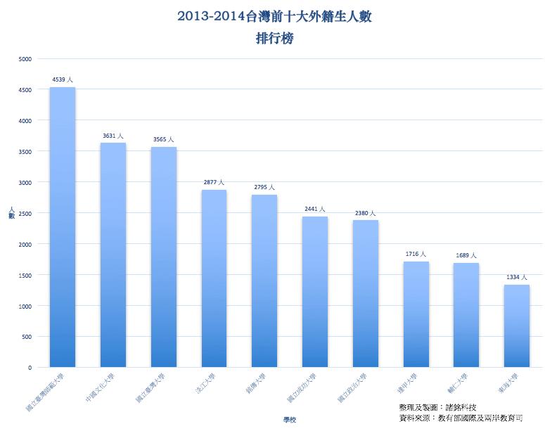 2013-2014台灣前十大外籍生人數排行榜