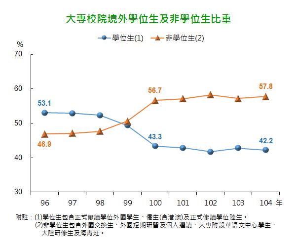 2015大專院校外籍境外學位生及非學位生比重